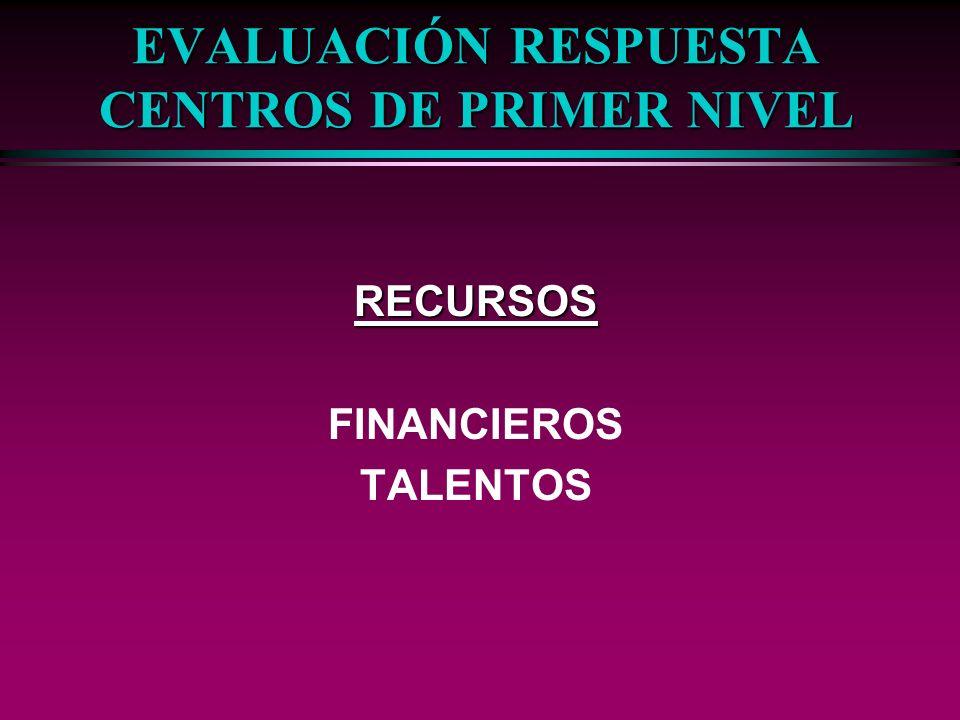 EVALUACIÓN RESPUESTA CENTROS DE PRIMER NIVEL RECURSOS FINANCIEROS TALENTOS