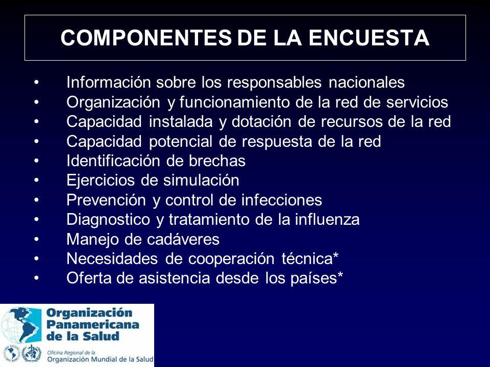 COMPONENTES DE LA ENCUESTA Información sobre los responsables nacionales Organización y funcionamiento de la red de servicios Capacidad instalada y do