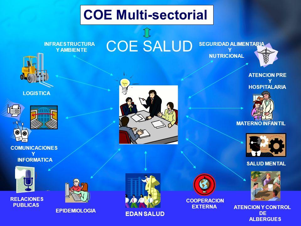 COE Multi-sectorial COE SALUD EPIDEMIOLOGIA ATENCION Y CONTROL DE ALBERGUES EDAN SALUD SALUD MENTAL MATERNO INFANTIL COMUNICACIONES Y INFORMATICA LOGISTICA COOPERACION EXTERNA RELACIONES PUBLICAS ATENCION PRE Y HOSPITALARIA INFRAESTRUCTURA Y AMBIENTE SEGURIDAD ALIMENTARIA Y NUTRICIONAL