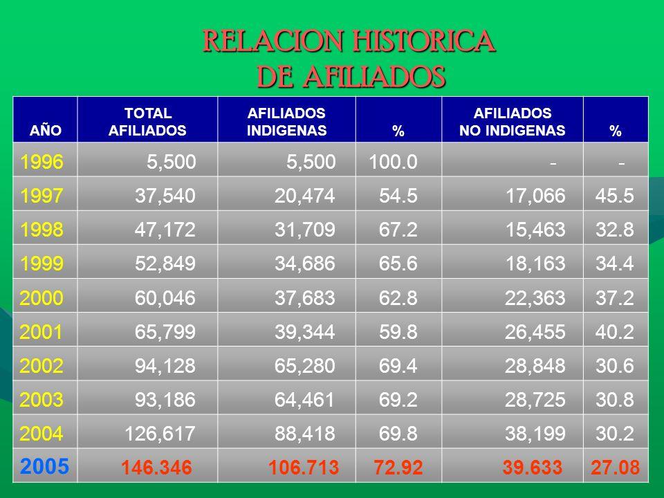 RELACION HISTORICA DE AFILIADOS AÑO TOTAL AFILIADOS INDIGENAS% AFILIADOS NO INDIGENAS% 1996 5,500 100.0 - - 1997 37,540 20,474 54.5 17,066 45.5 1998 4