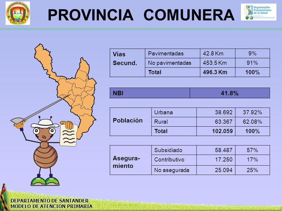 DEPARTAMENTO DE SANTANDER MODELO DE ATENCION PRIMARIA PROVINCIA COMUNERA Vías Secund. Pavimentadas42.8 Km9% No pavimentadas453.5 Km91% Total496.3 Km10