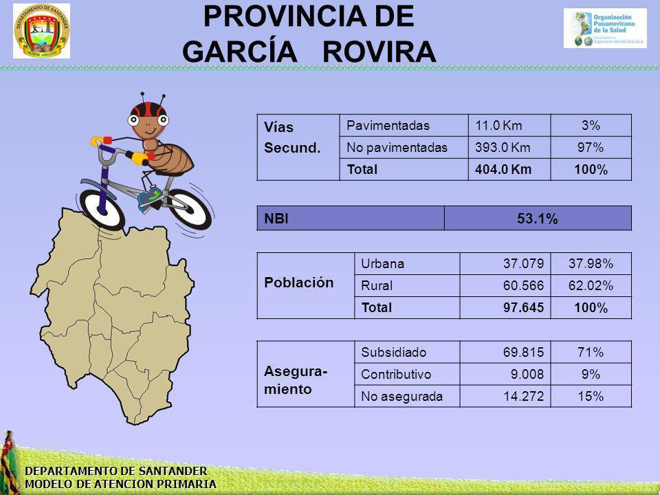 DEPARTAMENTO DE SANTANDER MODELO DE ATENCION PRIMARIA PROVINCIA DE GARCÍA ROVIRA Vías Secund. Pavimentadas11.0 Km3% No pavimentadas393.0 Km97% Total40