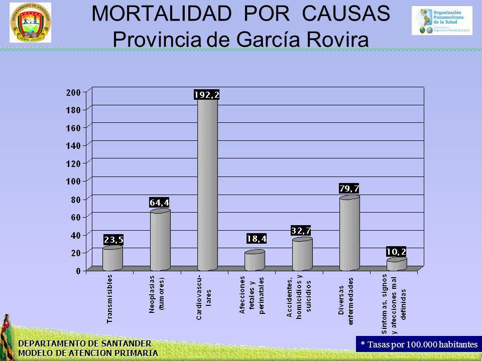 DEPARTAMENTO DE SANTANDER MODELO DE ATENCION PRIMARIA MORTALIDAD POR CAUSAS Provincia de García Rovira * Tasas por 100.000 habitantes