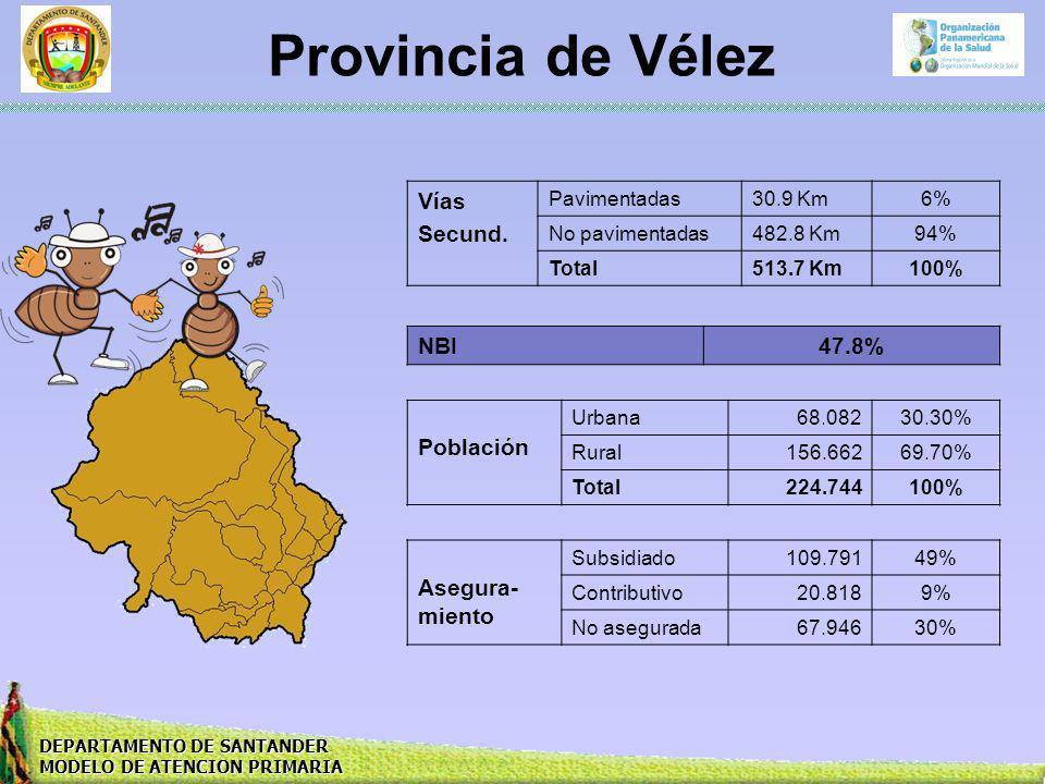 DEPARTAMENTO DE SANTANDER MODELO DE ATENCION PRIMARIA Provincia de Vélez Vías Secund. Pavimentadas30.9 Km6% No pavimentadas482.8 Km94% Total513.7 Km10