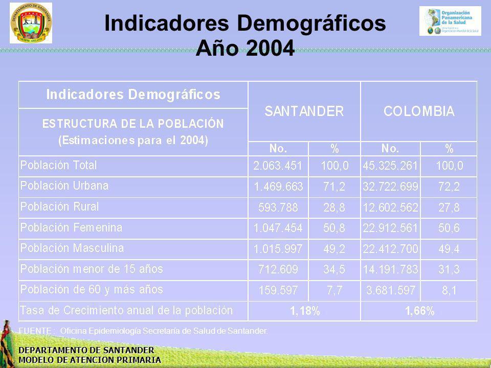 DEPARTAMENTO DE SANTANDER MODELO DE ATENCION PRIMARIA Indicadores Demográficos Año 2004 FUENTE : Oficina Epidemiología Secretaría de Salud de Santande
