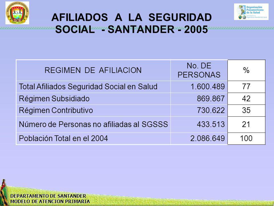 DEPARTAMENTO DE SANTANDER MODELO DE ATENCION PRIMARIA AFILIADOS A LA SEGURIDAD SOCIAL - SANTANDER - 2005 REGIMEN DE AFILIACION No. DE PERSONAS % Total