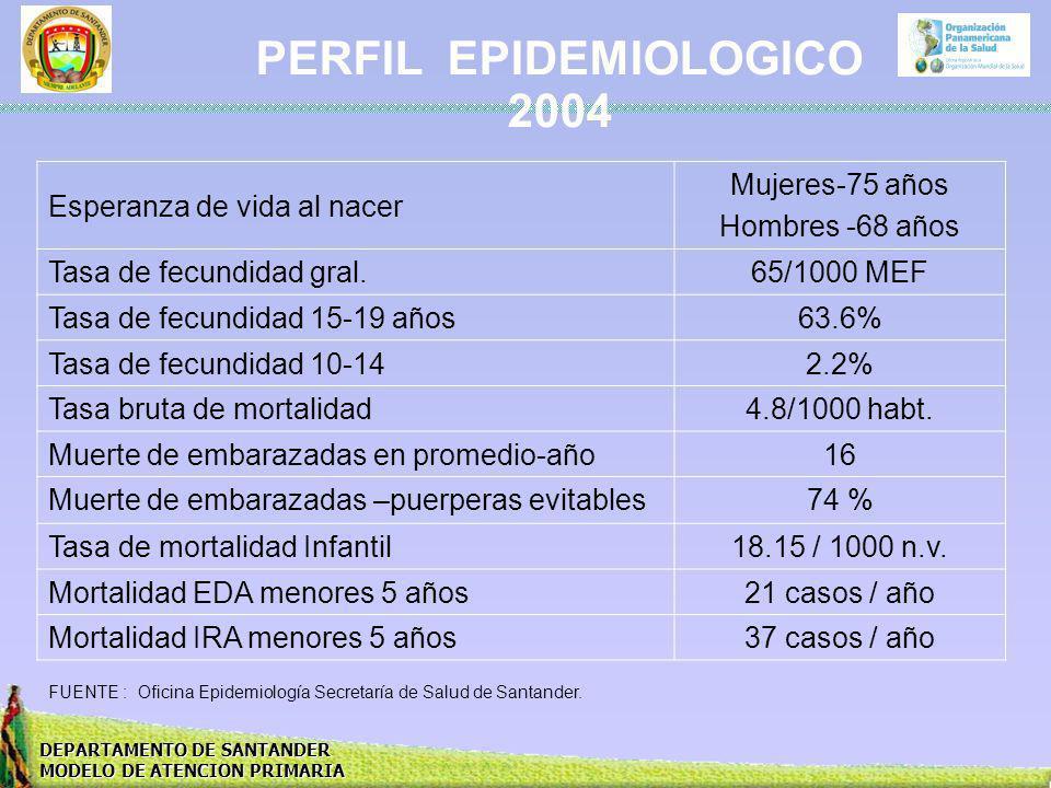 DEPARTAMENTO DE SANTANDER MODELO DE ATENCION PRIMARIA PERFIL EPIDEMIOLOGICO 2004 Esperanza de vida al nacer Mujeres-75 años Hombres -68 años Tasa de f