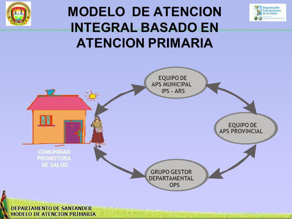 DEPARTAMENTO DE SANTANDER MODELO DE ATENCION PRIMARIA MODELO DE ATENCION INTEGRAL BASADO EN ATENCION PRIMARIA EQUIPO DE APS MUNICIPAL IPS - ARS EQUIPO