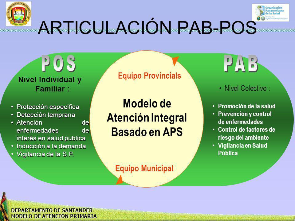 DEPARTAMENTO DE SANTANDER MODELO DE ATENCION PRIMARIA ARTICULACIÓN PAB-POS Nivel Individual y Familiar : Protección especificaProtección especifica De