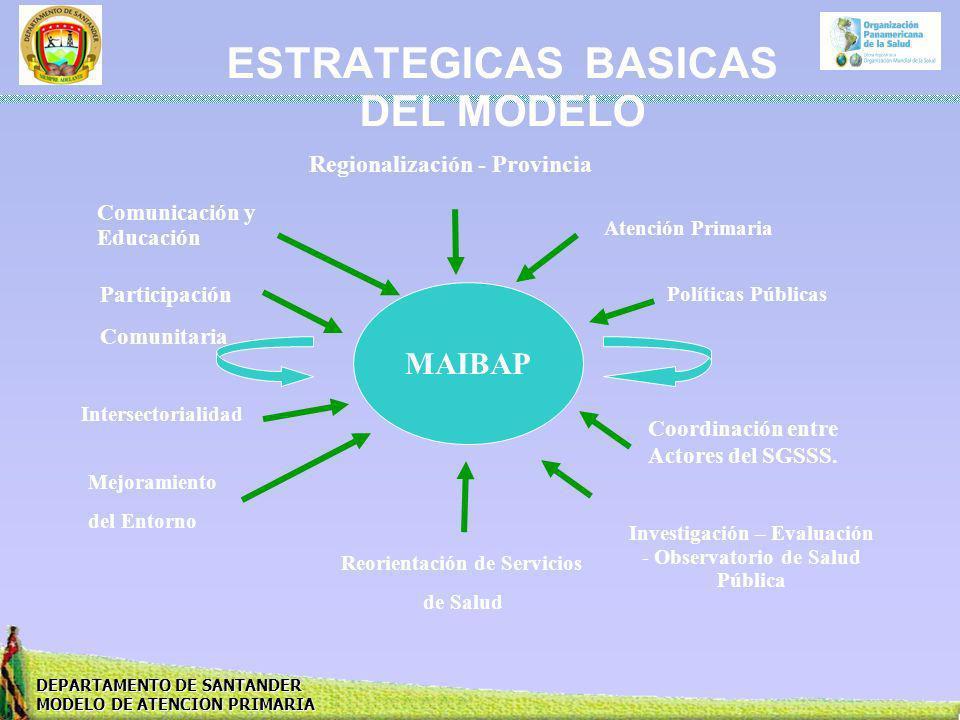 DEPARTAMENTO DE SANTANDER MODELO DE ATENCION PRIMARIA ESTRATEGICAS BASICAS DEL MODELO MAIBAP Comunicación y Educación Intersectorialidad Políticas Púb