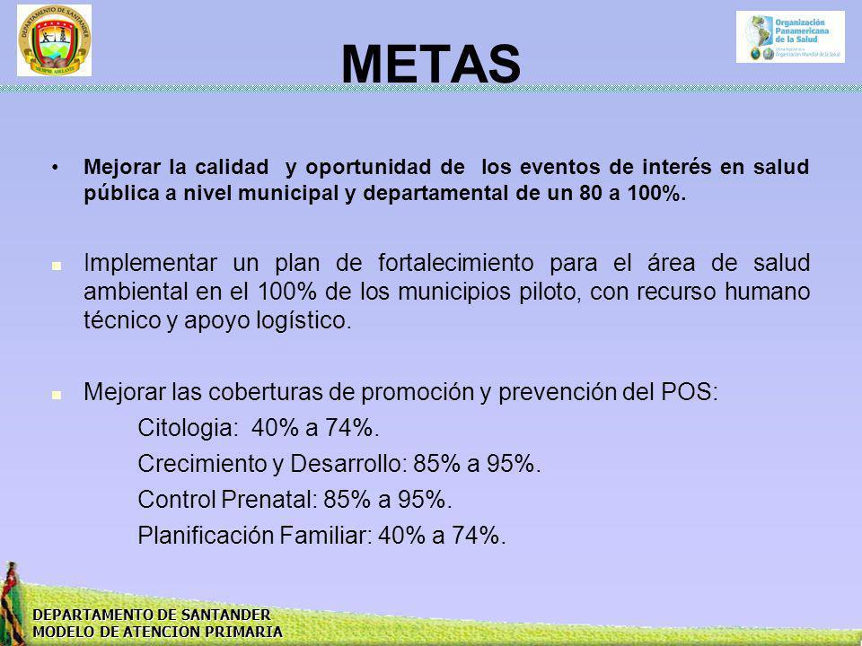 DEPARTAMENTO DE SANTANDER MODELO DE ATENCION PRIMARIA METAS Mejorar la calidad y oportunidad de los eventos de interés en salud pública a nivel munici