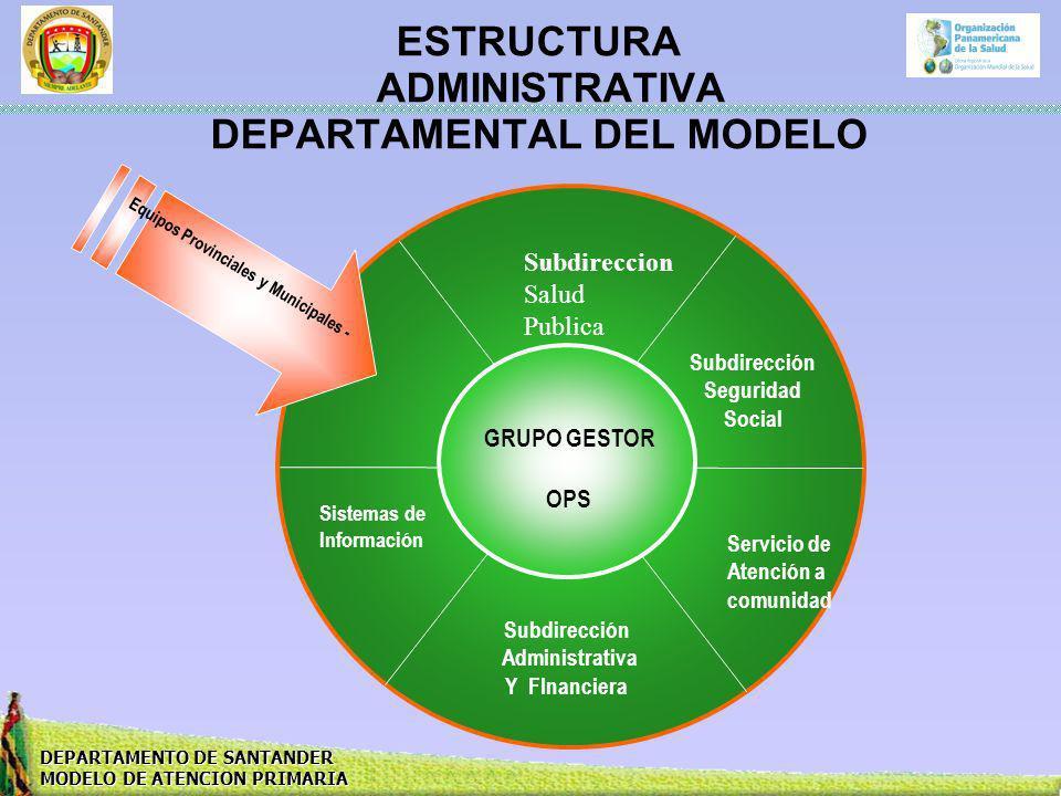 ESTRUCTURA ADMINISTRATIVA DEPARTAMENTAL DEL MODELO Subdireccion Salud Publica Subdirección Seguridad Social Servicio de Atención a comunidad Subdirecc