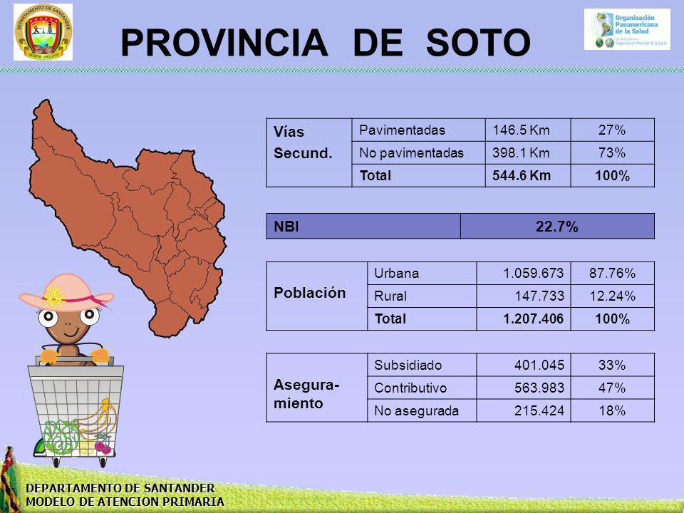 DEPARTAMENTO DE SANTANDER MODELO DE ATENCION PRIMARIA PROVINCIA DE SOTO Vías Secund. Pavimentadas146.5 Km27% No pavimentadas398.1 Km73% Total544.6 Km1