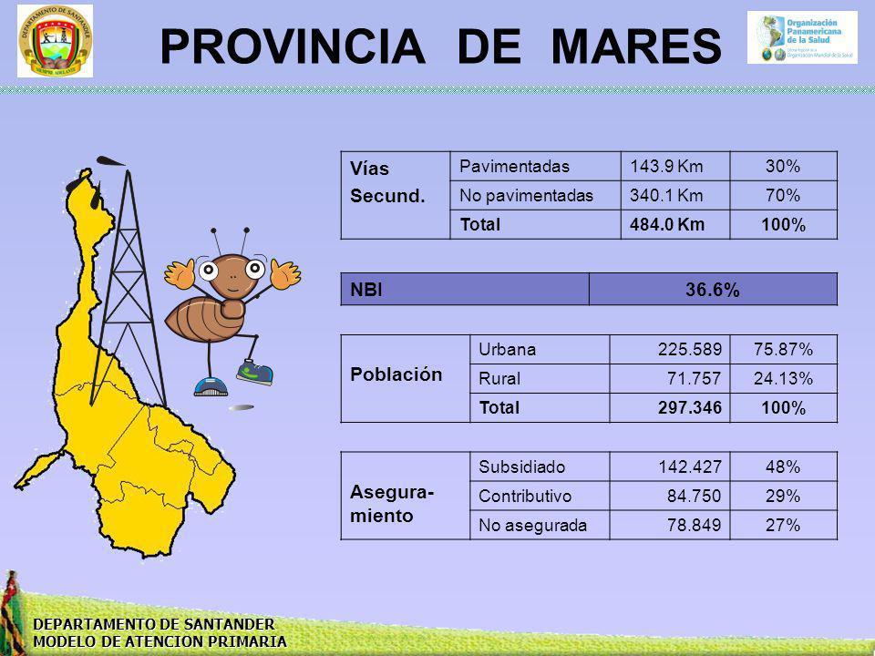 DEPARTAMENTO DE SANTANDER MODELO DE ATENCION PRIMARIA PROVINCIA DE MARES Vías Secund. Pavimentadas143.9 Km30% No pavimentadas340.1 Km70% Total484.0 Km
