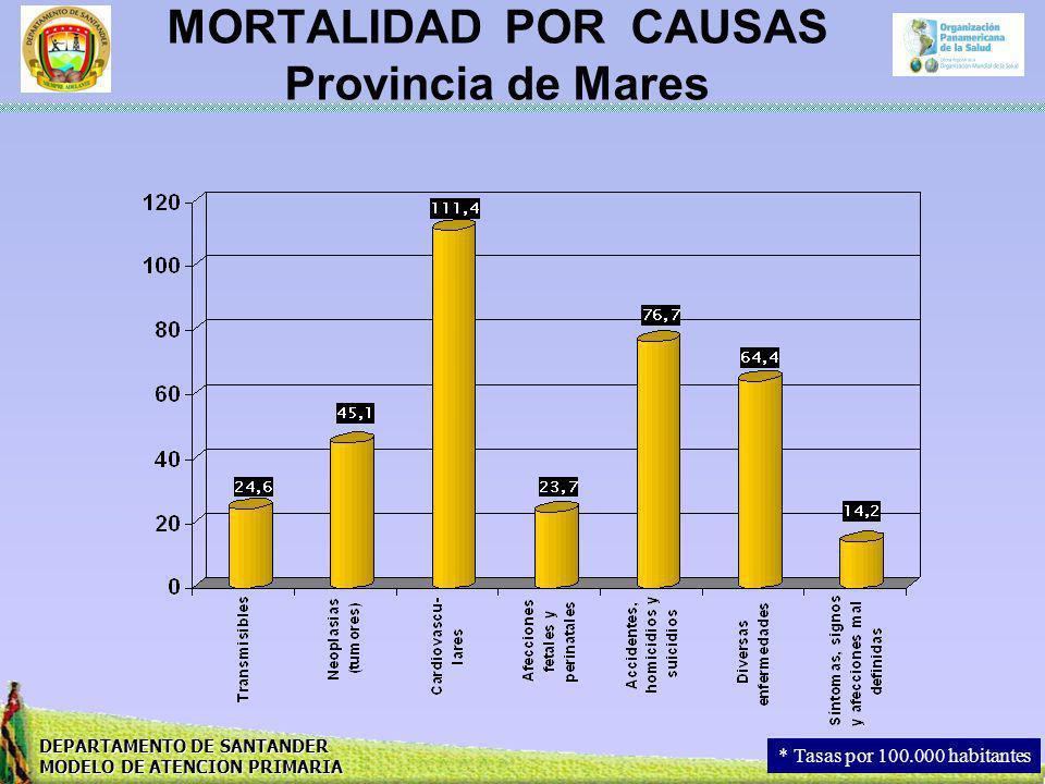 DEPARTAMENTO DE SANTANDER MODELO DE ATENCION PRIMARIA MORTALIDAD POR CAUSAS Provincia de Mares * Tasas por 100.000 habitantes