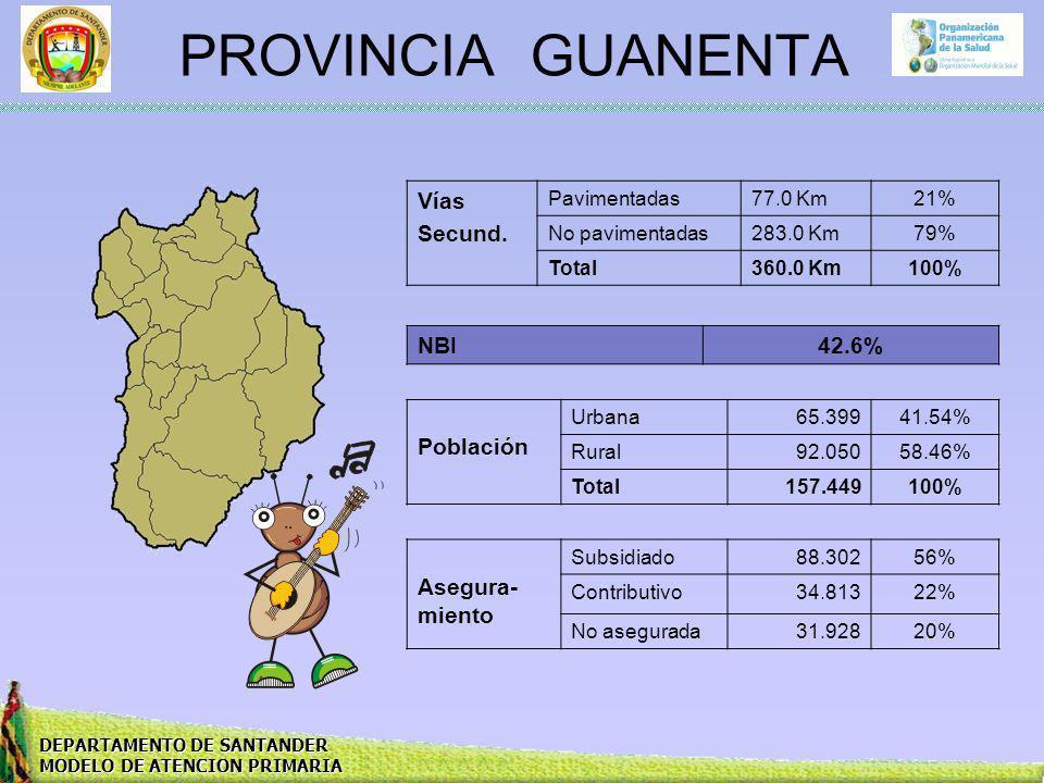 DEPARTAMENTO DE SANTANDER MODELO DE ATENCION PRIMARIA PROVINCIA GUANENTA Vías Secund. Pavimentadas77.0 Km21% No pavimentadas283.0 Km79% Total360.0 Km1