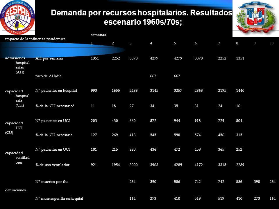 impacto de la influenza pandémica semanas 12345678910 admisiones hospital arias (AH) AH por semana1351225233784279 337822521351 pico de AH/día667 capacidad hospital aria (CH) N° pacientes en hospital9931655248331453257286321951440 % de la CH necesario*1118273435312416 capacidad UCI (CU) N° pacientes en UCI203430660872944918729504 % de la CU necesaria127269413545590574456315 capacidad ventilad ores N° pacientes en UCI101215330436472459365252 % de uso ventilador9211954300039634289417233152289 defunciones N° muertes por flu234390586742 586390234 N ° muertes por flu en hospital 164273410519 410273164 Demanda por recursos hospitalarios.