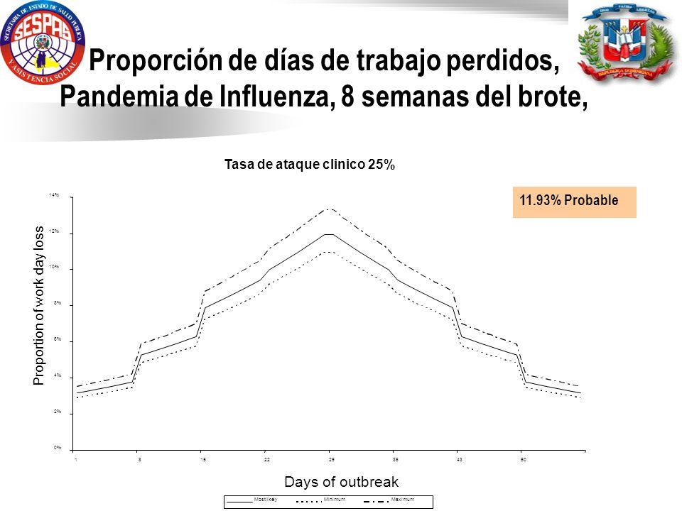 Proporción de días de trabajo perdidos, Pandemia de Influenza, 8 semanas del brote,