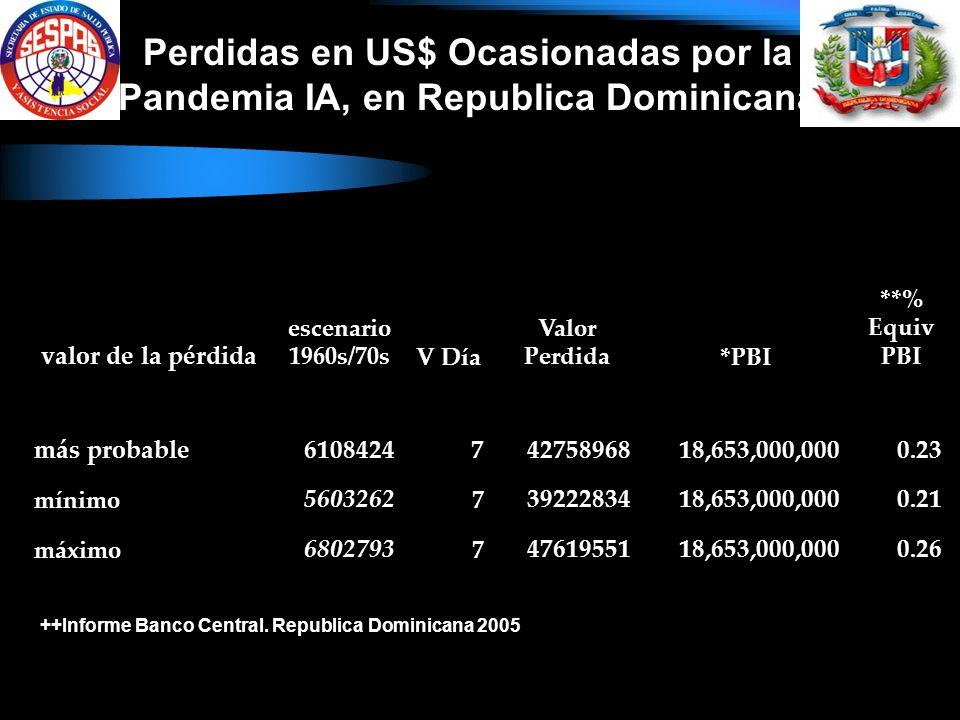 valor de la pérdida escenario 1960s/70sV Día Valor Perdida*PBI **% Equiv PBI más probable610842474275896818,653,000,0000.23 mínimo 5603262 7 3922283418,653,000,0000.21 máximo 6802793 7 4761955118,653,000,0000.26 Perdidas en US$ Ocasionadas por la Pandemia IA, en Republica Dominicana ++Informe Banco Central.