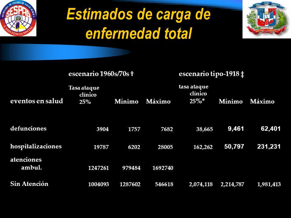 Estimados de carga de enfermedad total eventos en salud escenario 1960s/70s escenario tipo-1918 Tasa ataque clínico 2 5% MínimoMáximo tasa ataque clínico 25 %* MínimoMáximo defunciones 39041757768238,665 9,46162,401 hospitalizaciones 19787620228005162,262 50,797231,231 atenciones ambul.