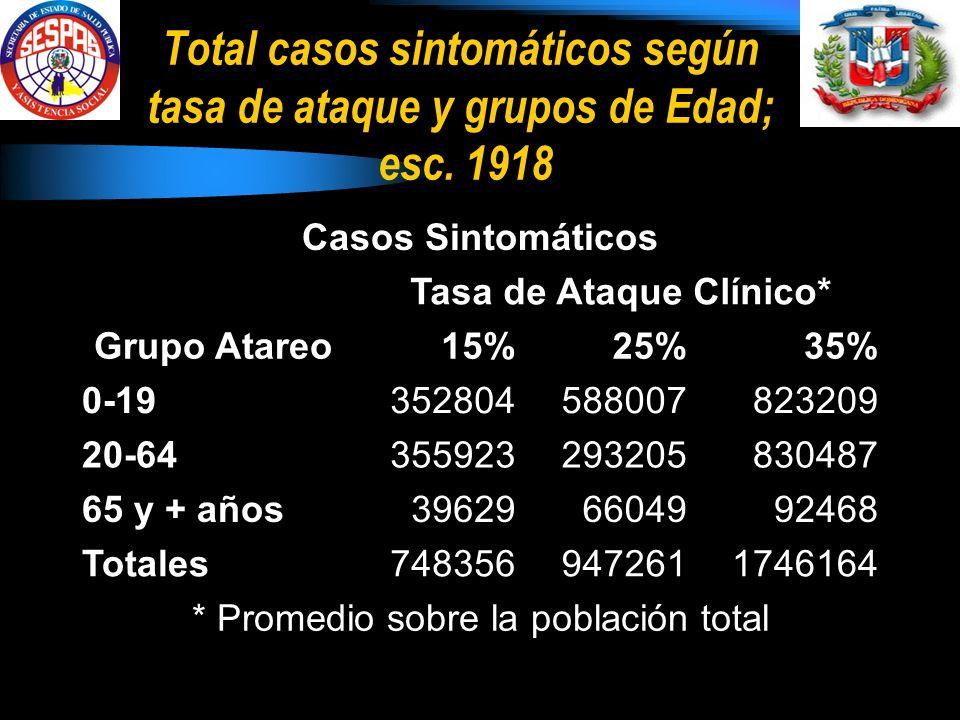 Total casos sintomáticos según tasa de ataque y grupos de Edad; esc.