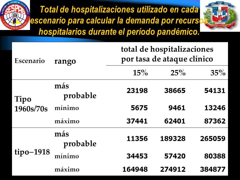 Total de hospitalizaciones utilizado en cada escenario para calcular la demanda por recursos hospitalarios durante el período pandémico.