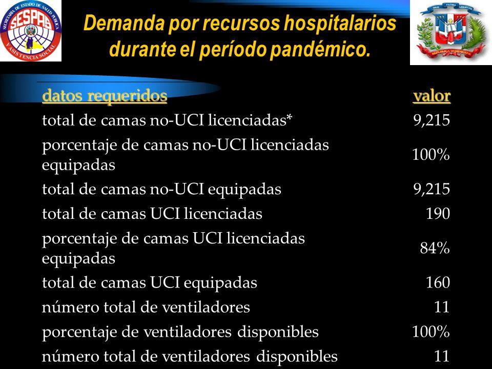 Demanda por recursos hospitalarios durante el período pandémico.