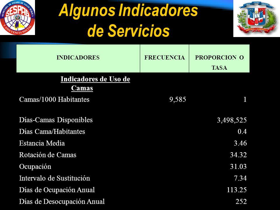 Algunos Indicadores de Servicios INDICADORESFRECUENCIAPROPORCION O TASA Indicadores de Uso de Camas Camas/1000 Habitantes9,5851 Días-Camas Disponibles 3,498,525 Días Cama/Habitantes 0.4 Estancia Media 3.46 Rotación de Camas 34.32 Ocupación 31.03 Intervalo de Sustitución 7.34 Días de Ocupación Anual 113.25 Días de Desocupación Anual 252