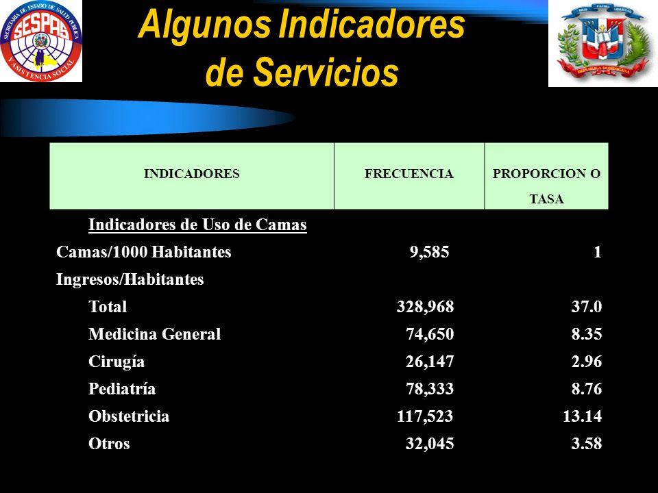 Algunos Indicadores de Servicios INDICADORESFRECUENCIAPROPORCION O TASA Indicadores de Uso de Camas Camas/1000 Habitantes 9,5851 Ingresos/Habitantes Total 328,96837.0 Medicina General 74,6508.35 Cirugía 26,1472.96 Pediatría 78,3338.76 Obstetricia 117,52313.14 Otros 32,0453.58