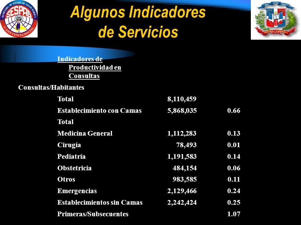 Algunos Indicadores de Servicios Indicadores de Productividad en Consultas Consultas/Habitantes Total 8,110,459 Establecimiento con Camas 5,868,0350.66 Total Medicina General 1,112,2830.13 Cirugía 78,4930.01 Pediatría 1,191,5830.14 Obstetricia 484,1540.06 Otros 983,5850.11 Emergencias 2,129,4660.24 Establecimientos sin Camas 2,242,4240.25 Primeras/Subsecuentes 1.07