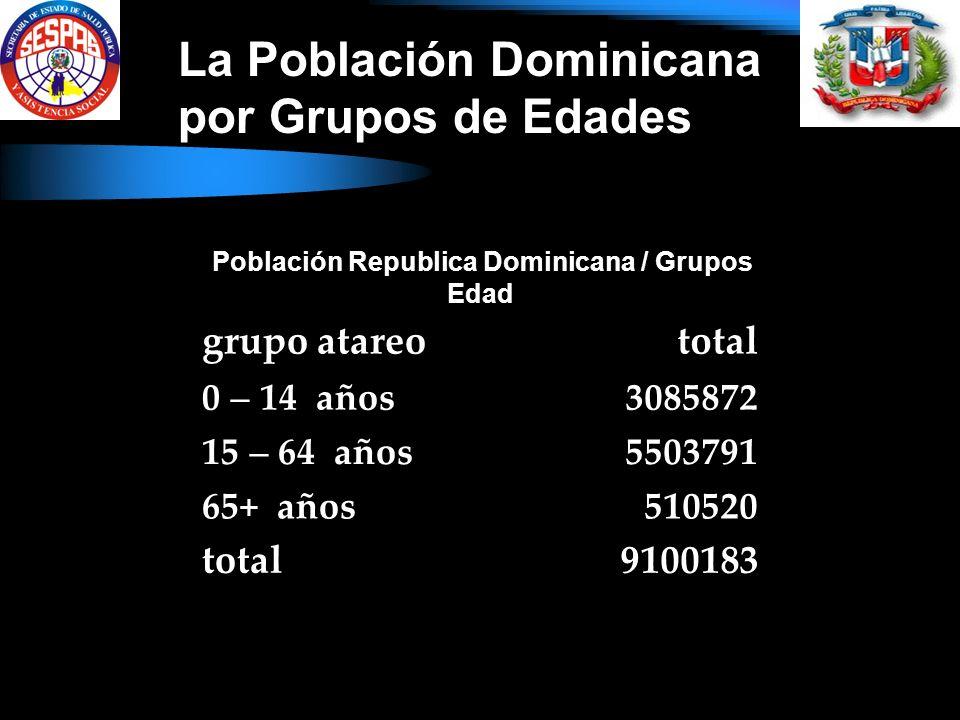 Población Republica Dominicana / Grupos Edad grupo atareototal 0 14 años3085872 15 64 años5503791 65+ años510520 total9100183 La Población Dominicana por Grupos de Edades