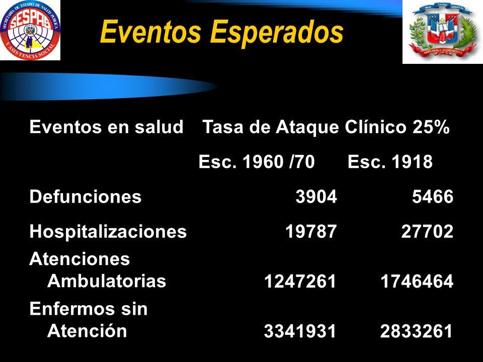 Eventos en saludTasa de Ataque Clínico 25% Esc. 1960 /70Esc.