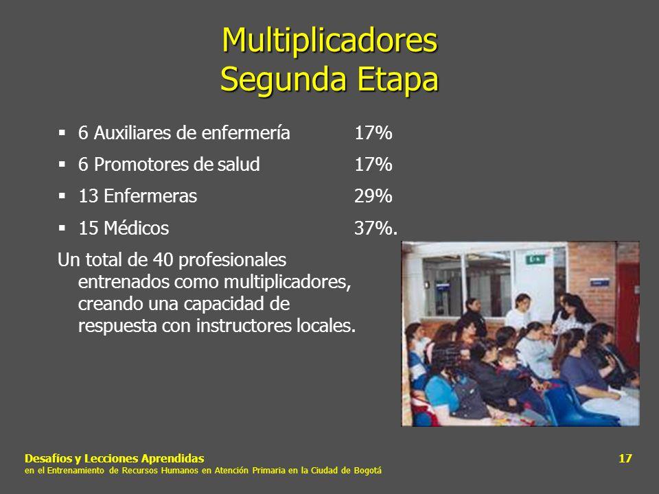 Desafíos y Lecciones Aprendidas en el Entrenamiento de Recursos Humanos en Atención Primaria en la Ciudad de Bogotá 17 Multiplicadores Segunda Etapa 6