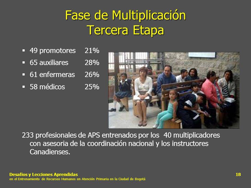 Desafíos y Lecciones Aprendidas en el Entrenamiento de Recursos Humanos en Atención Primaria en la Ciudad de Bogotá 18 Fase de Multiplicación Tercera
