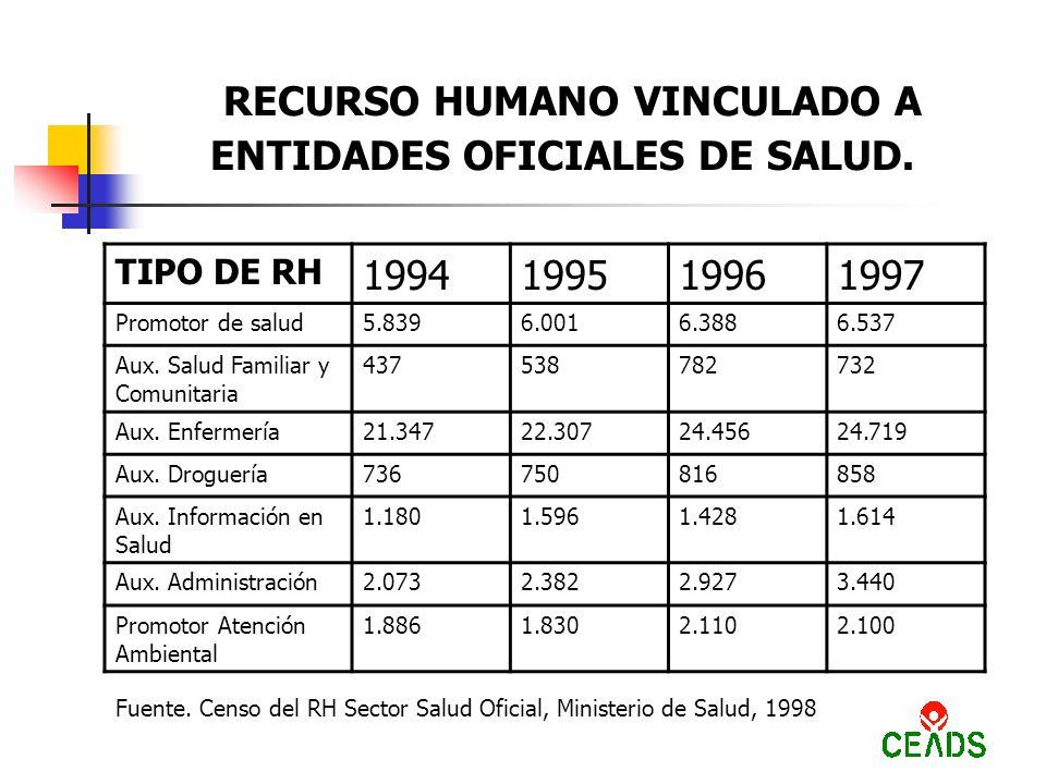 RECURSO HUMANO VINCULADO A ENTIDADES OFICIALES DE SALUD.