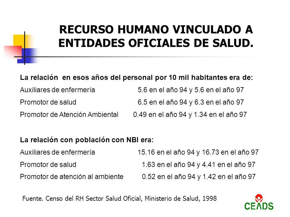 RECURSO HUMANO VINCULADO A PROGRAMAS DE APS.