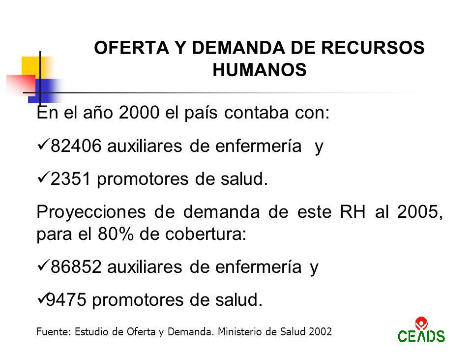 OFERTA Y DEMANDA DE RECURSOS HUMANOS En el año 2000 el país contaba con: 82406 auxiliares de enfermería y 2351 promotores de salud.