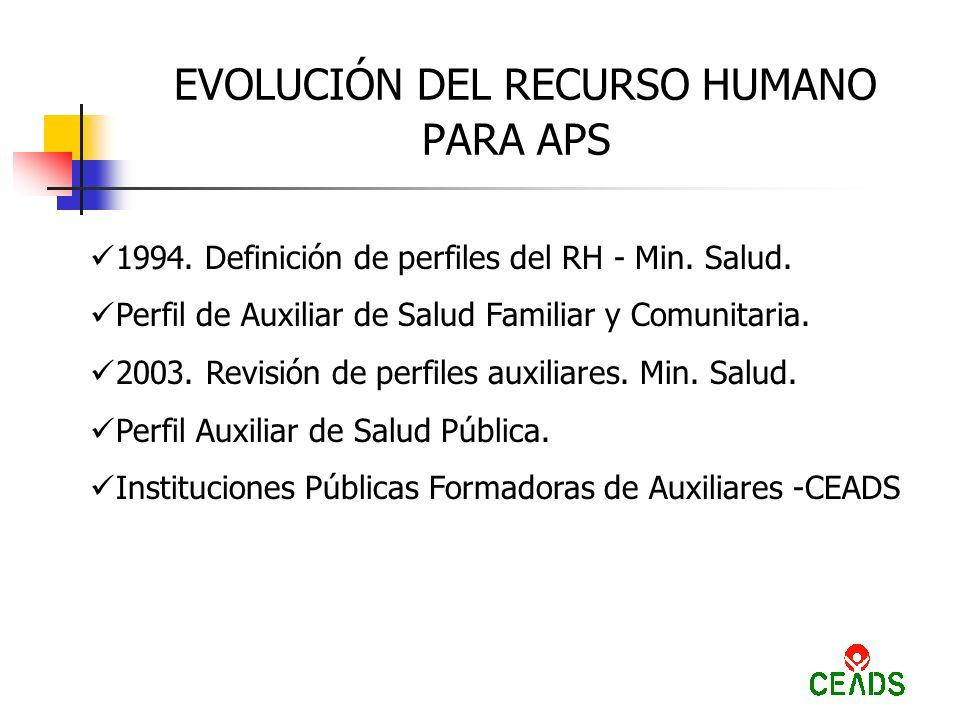 EVOLUCIÓN DEL RECURSO HUMANO PARA APS 1994. Definición de perfiles del RH - Min.