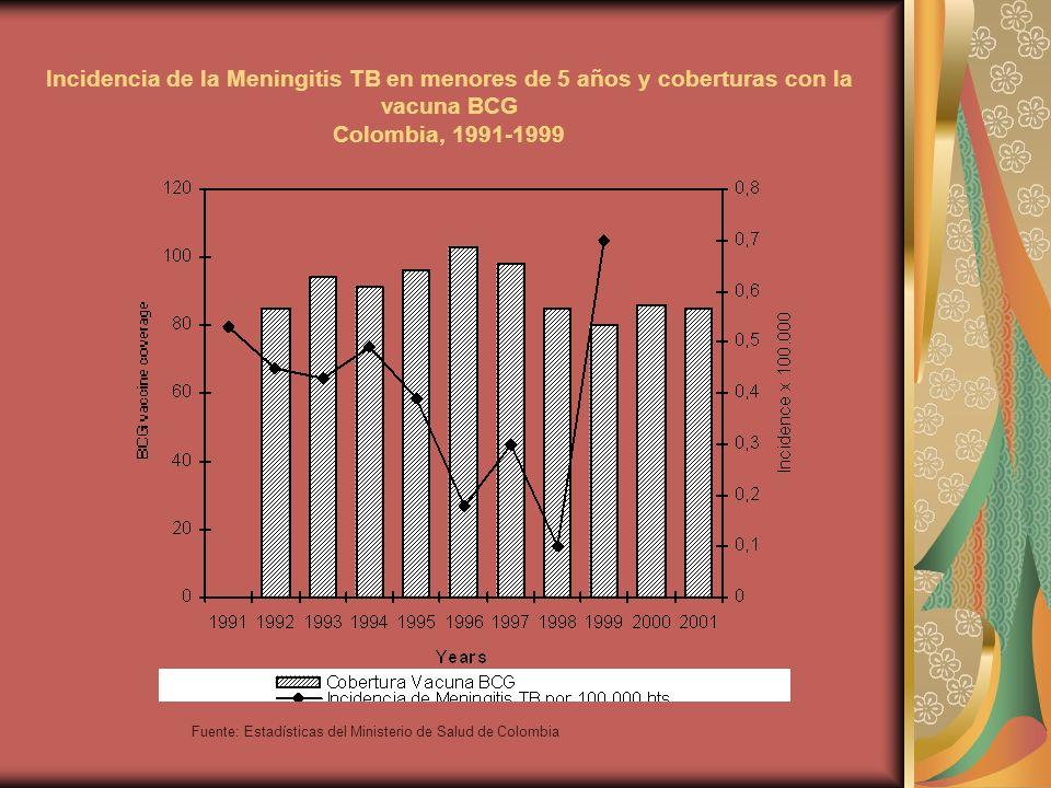 Incidencia de la Meningitis TB en menores de 5 años y coberturas con la vacuna BCG Colombia, 1991-1999 Fuente: Estadísticas del Ministerio de Salud de Colombia
