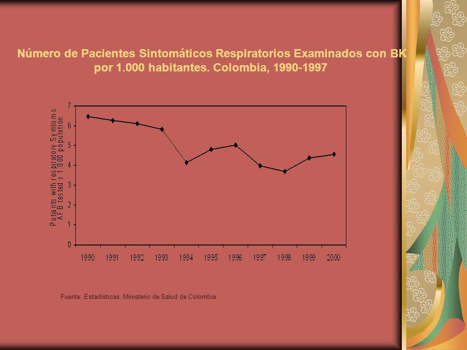 Número de Pacientes Sintomáticos Respiratorios Examinados con BK por 1.000 habitantes.