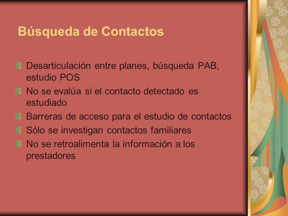 Búsqueda de Contactos Desarticulación entre planes, búsqueda PAB, estudio POS No se evalúa si el contacto detectado es estudiado Barreras de acceso para el estudio de contactos Sólo se investigan contactos familiares No se retroalimenta la información a los prestadores