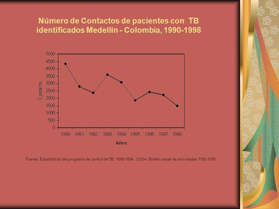 Número de Contactos de pacientes con TB identificados Medellín - Colombia, 1990-1998 Fuente: Estadísticas del programa de control de TB, 1990-1994, SSSA.