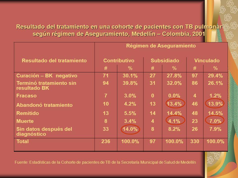 Resultado del tratamiento en una cohorte de pacientes con TB pulmonar según régimen de Aseguramiento, Medellín – Colombia, 2001 Régimen de Aseguramiento Resultado del tratamientoContributivoSubsidiadoVinculado #%#%#% Curación – BK negativo7130.1%2727.8%9729.4% Terminó tratamiento sin resultado BK 9439.8%3132.0%8626.1% Fracaso73.0%00.0%41.2% Abandonó tratamiento 104.2%1313.4%4613.9% Remitido135.5%1414.4%4814.5% Muerte83.4%44.1%237.0% Sin datos después del diagnóstico 3314.0%88.2%267.9% Total236100.0%97100.0%330100.0% Fuente: Estadísticas de la Cohorte de pacientes de TB de la Secretaría Municipal de Salud de Medellín