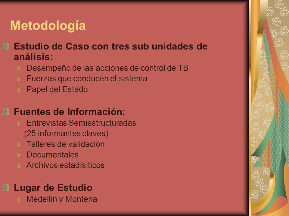 Metodología Estudio de Caso con tres sub unidades de análisis: Desempeño de las acciones de control de TB Fuerzas que conducen el sistema Papel del Estado Fuentes de Información: Entrevistas Semiestructuradas (25 informantes claves) Talleres de validación Documentales Archivos estadísiticos Lugar de Estudio Medellín y Monteria