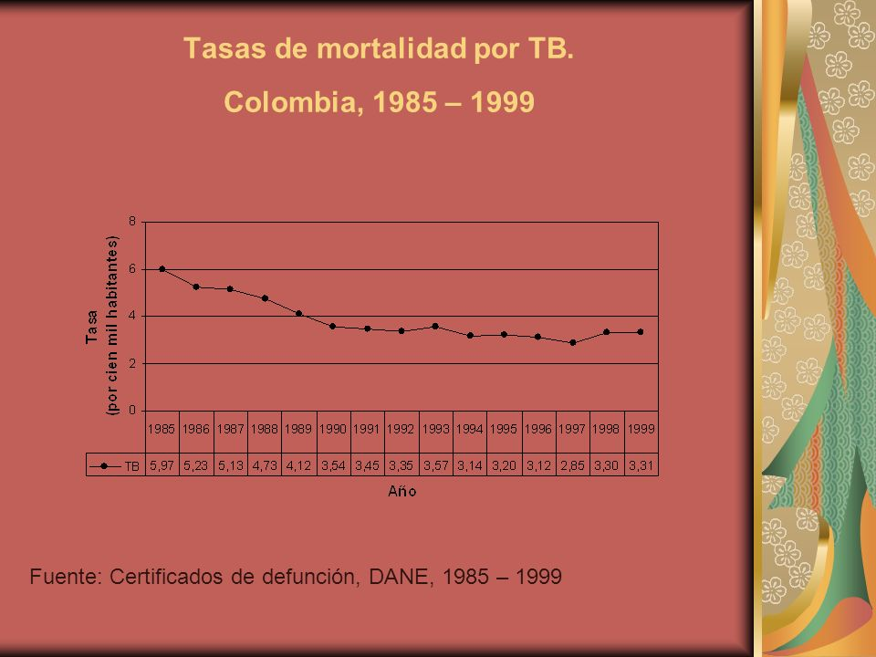 Tasas de mortalidad por TB.