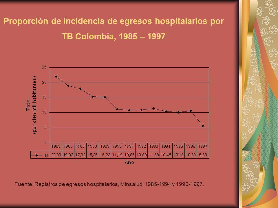 Proporción de incidencia de egresos hospitalarios por TB Colombia, 1985 – 1997 Fuente: Registros de egresos hospitalarios, Minsalud, 1985-1994 y 1990-1997.