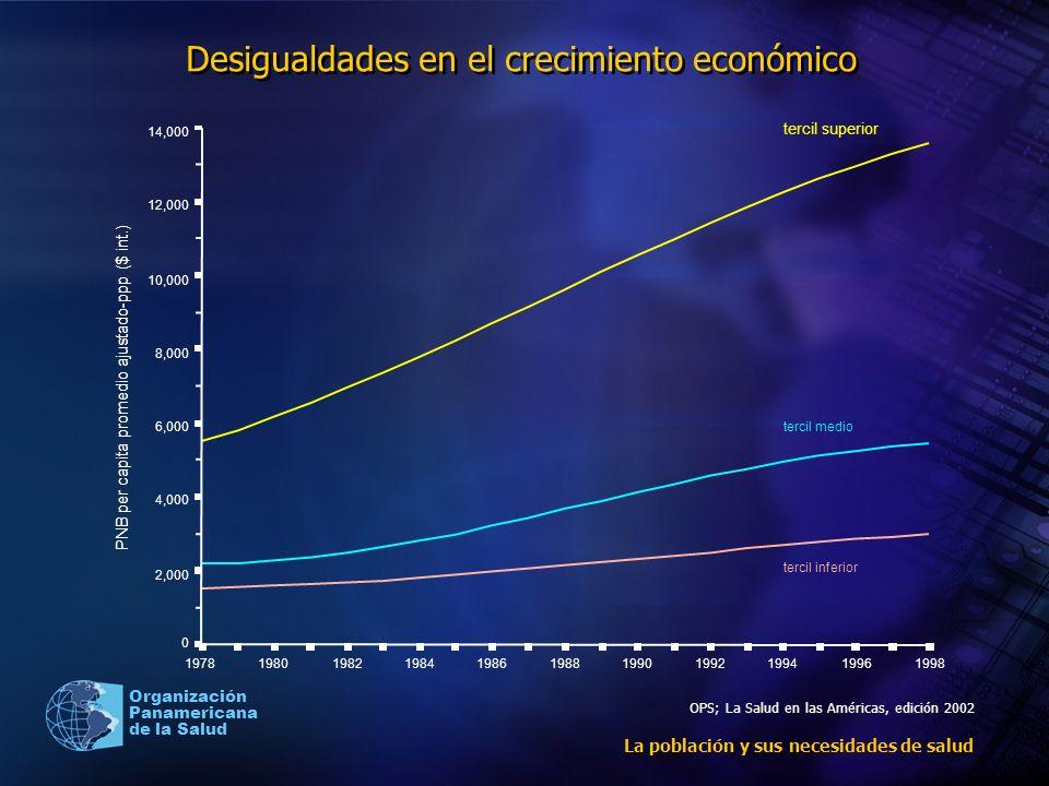 Organización Panamericana de la Salud Desigualdades en el crecimiento económico La población y sus necesidades de salud 199819961994199219901988198619