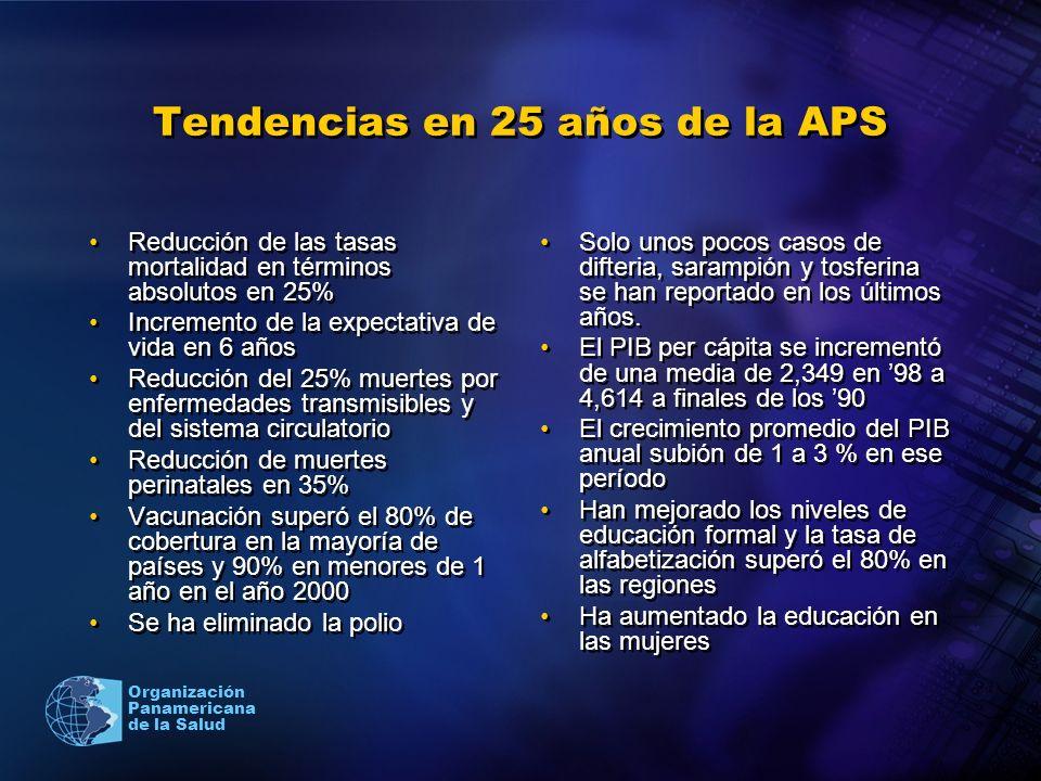 Organización Panamericana de la Salud Tendencias en 25 años de la APS Reducción de las tasas mortalidad en términos absolutos en 25% Incremento de la