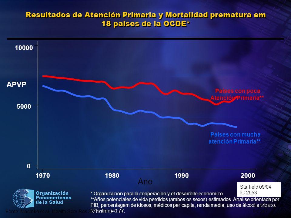 Organización Panamericana de la Salud Resultados de Atención Primaria y Mortalidad prematura em 18 paises de la OCDE* * Organización para la cooperaci