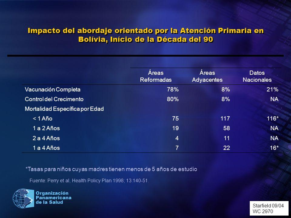 Organización Panamericana de la Salud Impacto del abordaje orientado por la Atención Primaria en Bolívia, Início de la Década del 90 Starfield 10/04 0